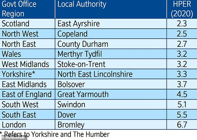 Affordable: The most affordable places to live within different areas of the country