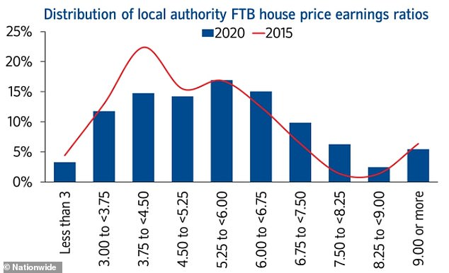 Variations: First-time-buyer house price to earnings ratios since 2015