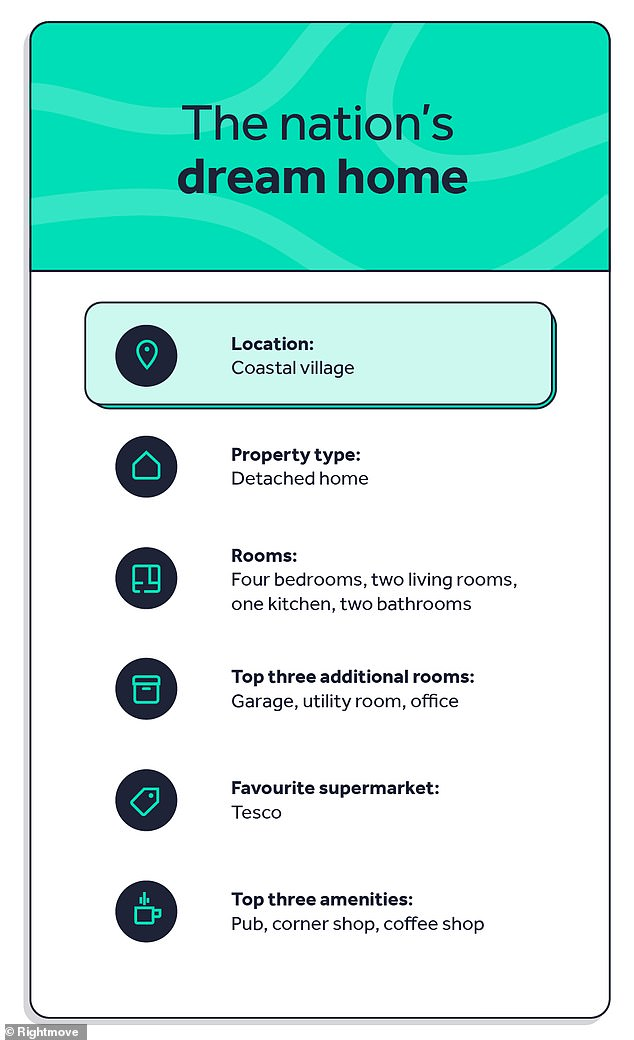 The Rightmove research asked people what kind of property their dream home would be