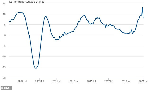 Annual house price rates of change for all dwellings, UK, January 2006 to July 2021